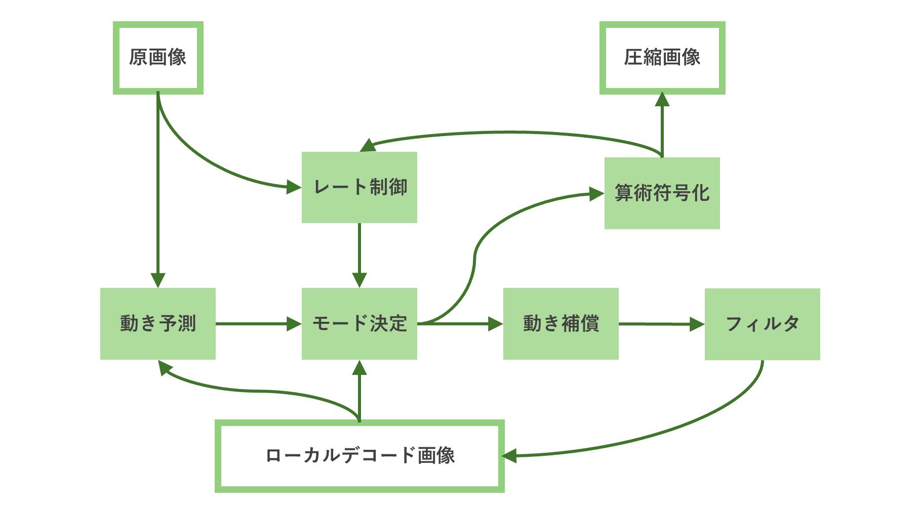 エンコード処理の流れ