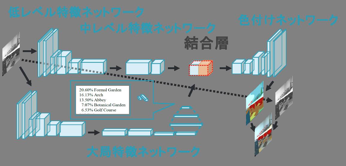 ltbc_network