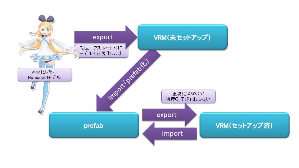 vrm workflow